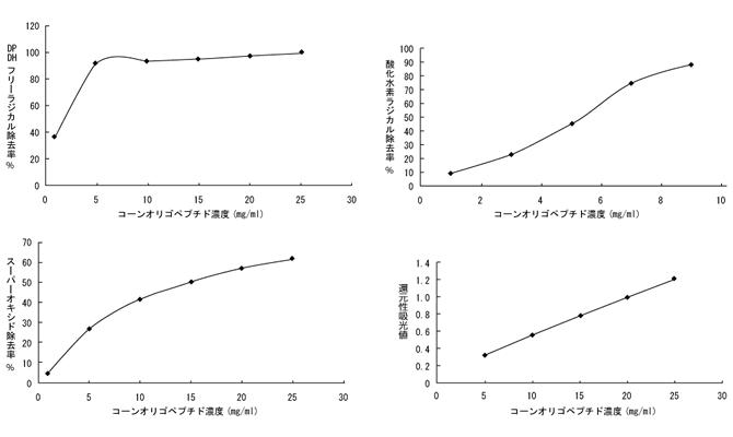 コーンオリゴペプチドの抗酸化、フリーラジカル除去作用