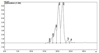 分子量分布(測定値)グラフ02