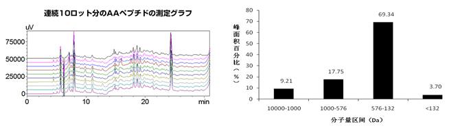 分子量分布(測定値)グラフ03