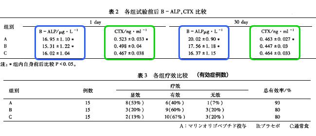 オリゴペプチドの骨強度改善作用表2-3