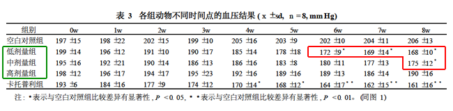 オリゴペプチドの高血圧改善作用表3