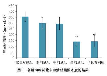 オリゴペプチドの高血圧改善