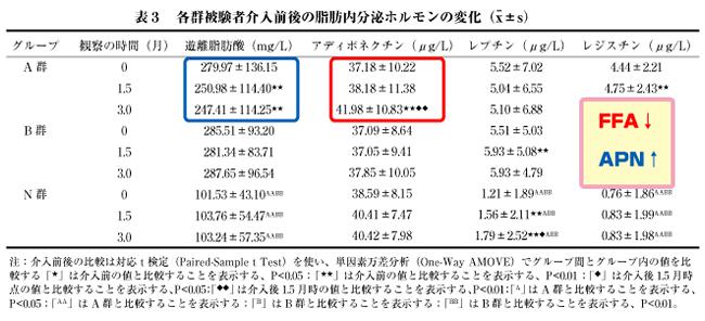 オリゴペプチドの血糖血脂改善02