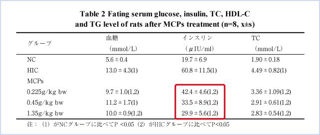 オリゴペプチドのインシュリン、血脂改善作用(動物実験)