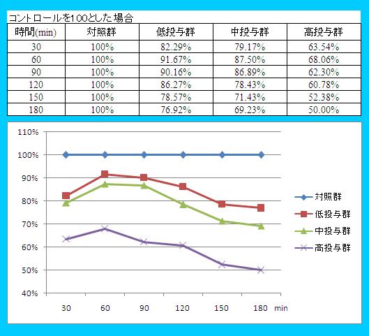 急性アルコール摂取に対する効果(呼気濃度測定)
